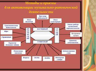 Методы и приемы для активизации музыкально-ритмической деятельности НАГЛЯДНЫЙ
