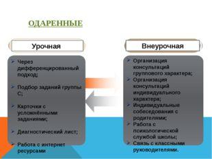 Организация консультаций группового характера; Организация консультаций индив