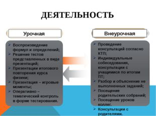Проведение консультаций согласно КТП; Индивидуальные собеседования, консульта