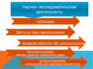 Научно- исследовательская деятельность Публикации Авторская программа «Методы