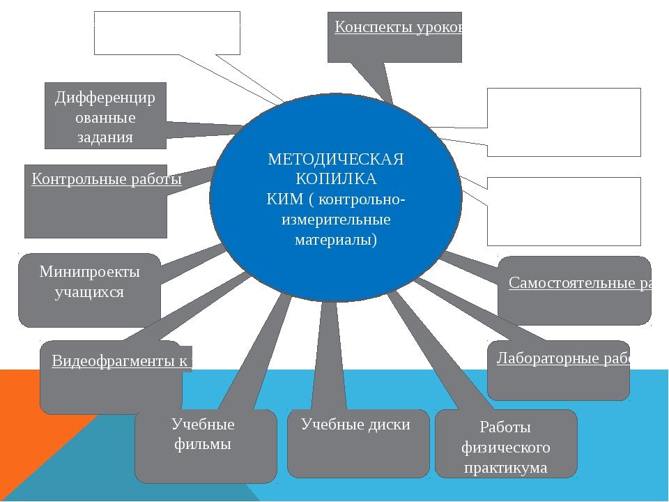 Контрольные работы Дифференцированные задания Конспекты уроков Минипроекты уч...