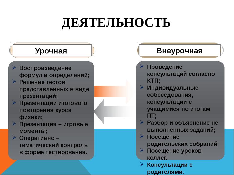Проведение консультаций согласно КТП; Индивидуальные собеседования, консульта...