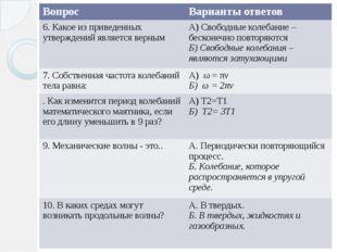 Вопрос Варианты ответов 6. Какое из приведенных утверждений является верным А