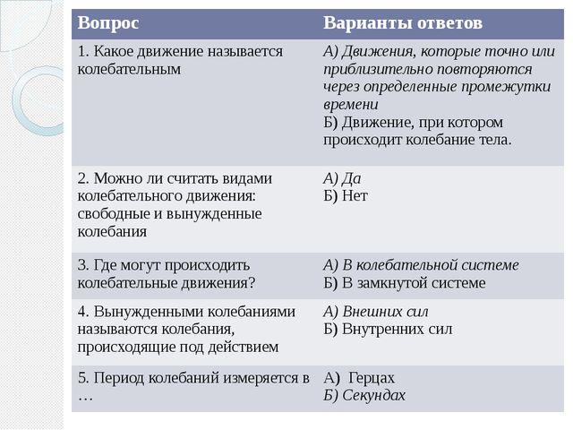 Вопрос Варианты ответов 1. Какое движение называется колебательным А) Движени...