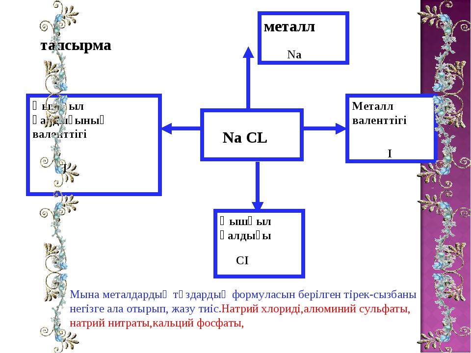 тапсырма Мына металдардың тұздардың формуласын берілген тірек-сызбаны негізг...