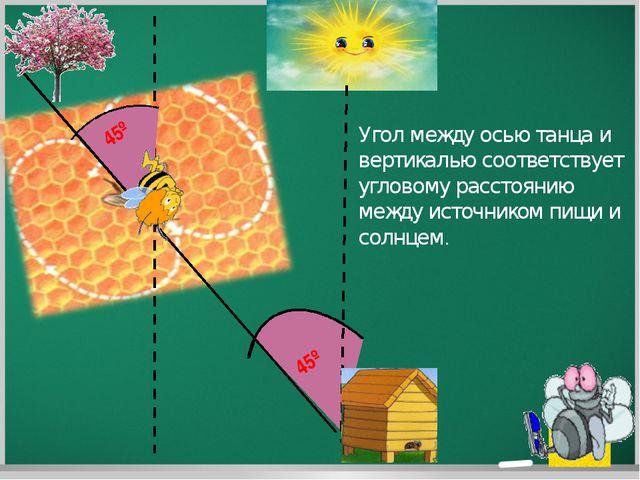 45º 45º Угол между осью танца и вертикалью соответствует угловому расстоянию...