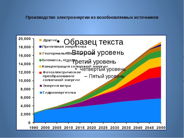 Производство электроэнергии из возобновляемых источников