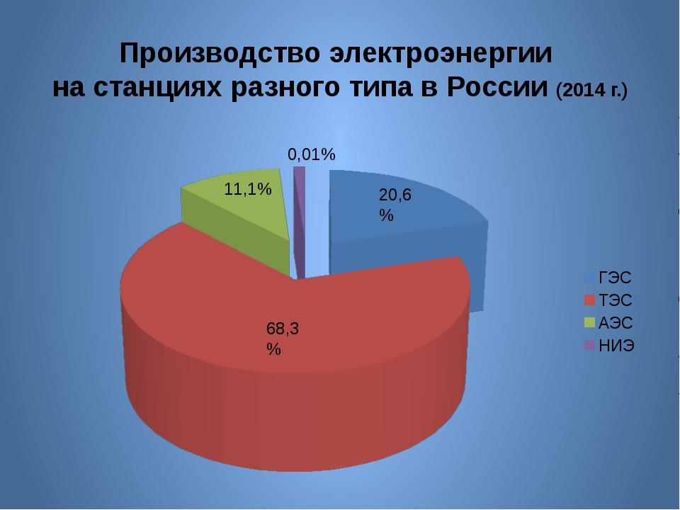 Производство электроэнергии на станциях разного типа в России (2014 г.) 68,3%...