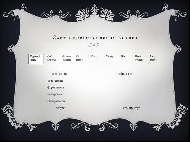 Схема приготовления котлет