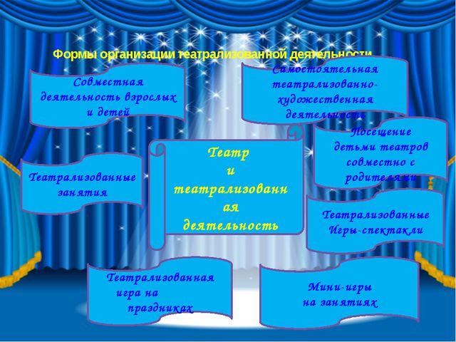 Формы организации театрализованной деятельности