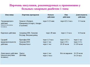 Перечень инсулинов, рекомендуемых к применению у больных сахарным диабетом 1