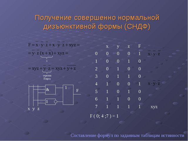 Получение совершенно нормальной дизъюнктивной формы (СНДФ) Составление формул...