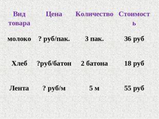 Вид товараЦенаКоличествоСтоимость молоко? руб/пак.3 пак.36 руб Хлеб?ру