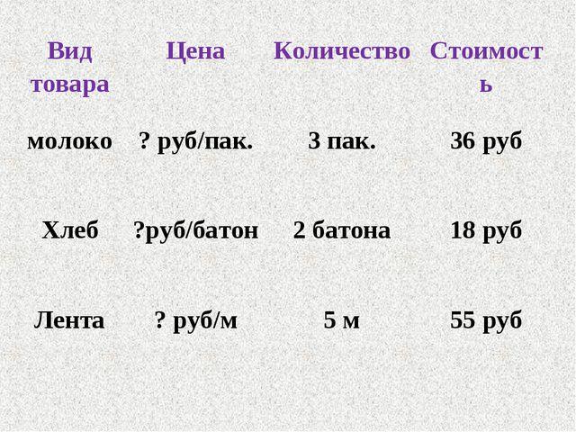 Вид товараЦенаКоличествоСтоимость молоко? руб/пак.3 пак.36 руб Хлеб?ру...