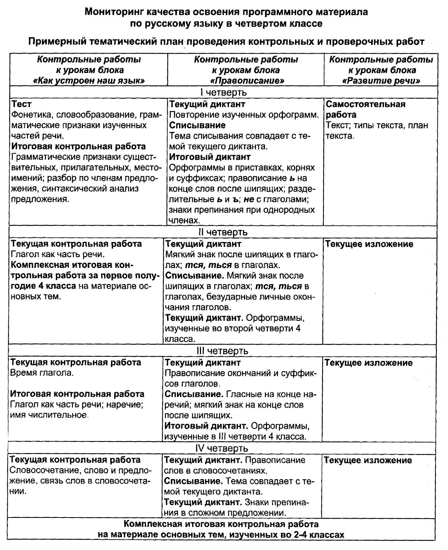 Контрольно-измерительные материалы за первое полугодие по русскому языку в 4 классе умк начальная школа 21 века