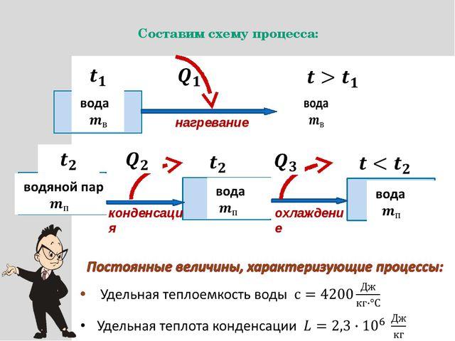 Составим схему процесса: нагревание конденсация охлаждение