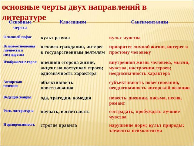 основные черты двух направлений в литературе Основные чертыКлассицизмСентим...