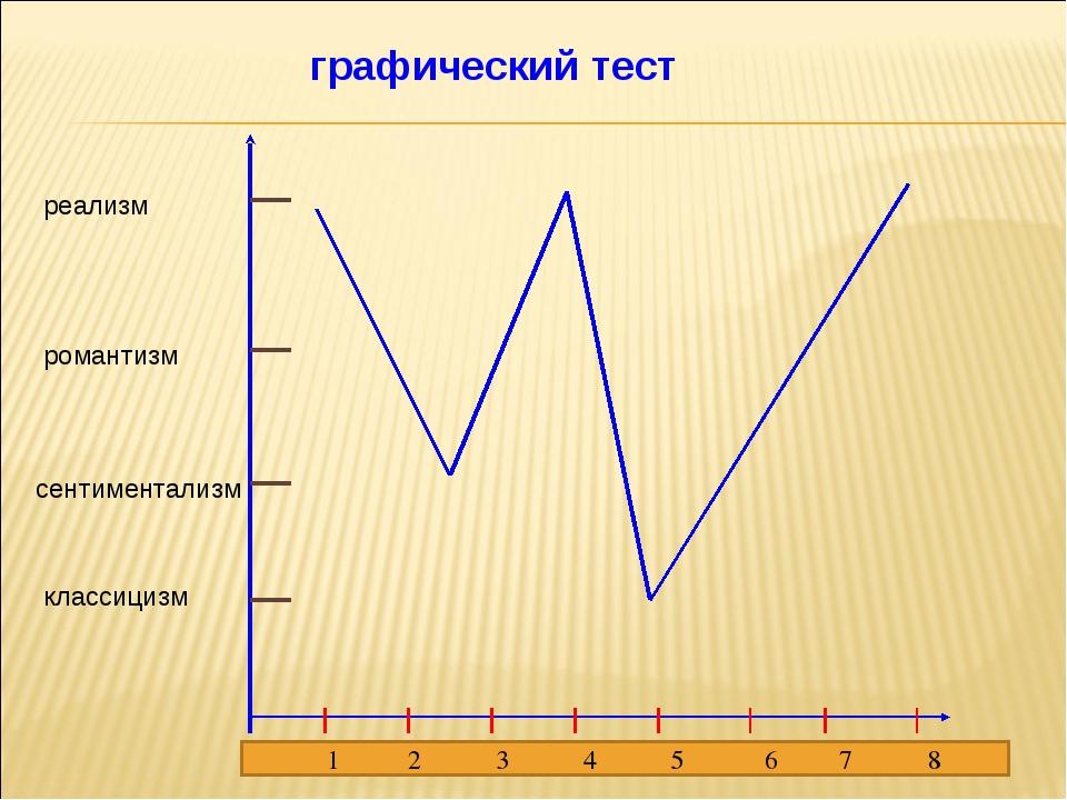 графический тест классицизм сентиментализм романтизм реализм 1 2 3 4 5 6 7 8
