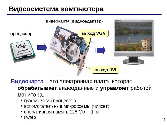 * Видеосистема компьютера процессор видеокарта (видеоадаптер) выход DVI выход...