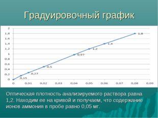 Градуировочный график Оптическая плотность анализируемого раствора равна 1,2.