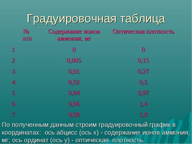 Градуировочная таблица По полученным данным строим градуировочный график в ко...