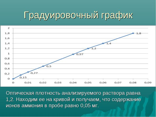 Градуировочный график Оптическая плотность анализируемого раствора равна 1,2....