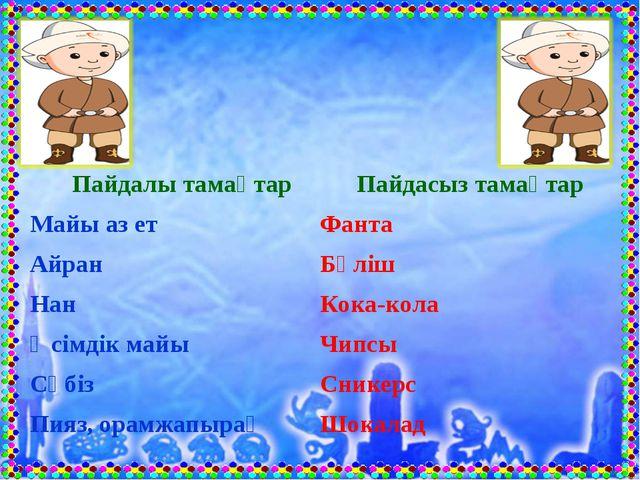 Пайдалы тамақтар Пайдасыз тамақтар Майы аз етФанта АйранБәліш НанКока-ко...