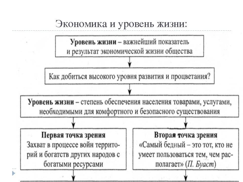 Экономика и уровень жизни: