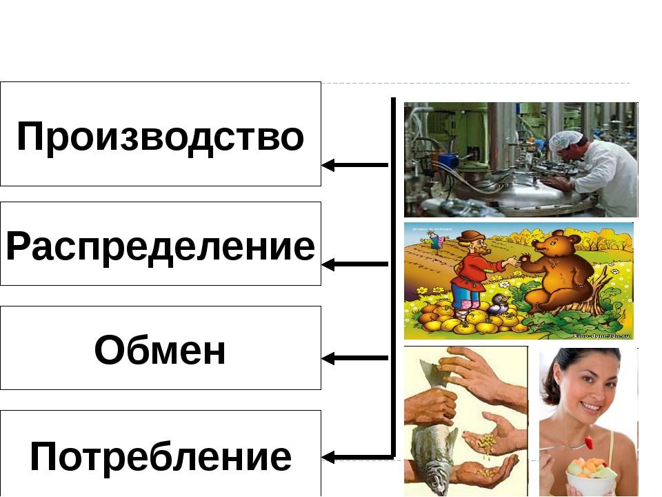 Производство Распределение Обмен Потребление