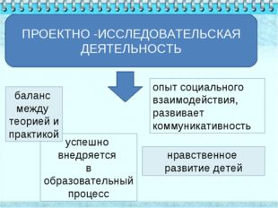 успешно внедряется в образовательный процесс ПРОЕКТНО -ИССЛЕДОВАТЕЛЬСКАЯ ДЕЯТ