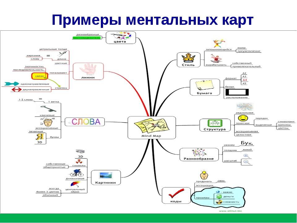 Примеры ментальных карт