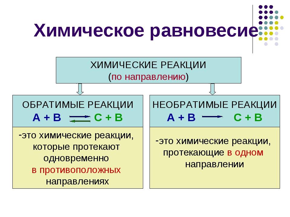Химическое равновесие ХИМИЧЕСКИЕ РЕАКЦИИ (по направлению) ОБРАТИМЫЕ РЕАКЦИИ A...
