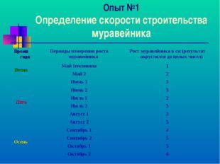 Опыт №1 Определение скорости строительства муравейника Время годаПериоды изм