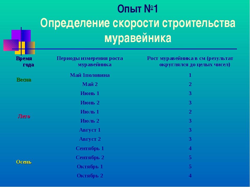 Опыт №1 Определение скорости строительства муравейника Время годаПериоды изм...