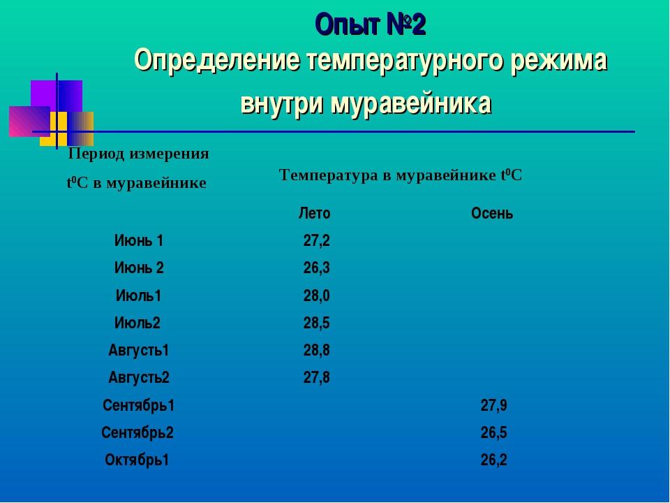Опыт №2 Определение температурного режима внутри муравейника Период измерения...