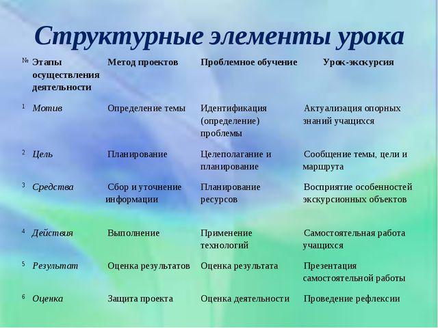 Структурные элементы урока №Этапы осуществления деятельностиМетод проектов...