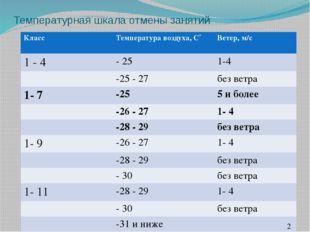 Температурная шкала отмены занятий Класс Температуравоздуха, С˚ Ветер, м/с 1-