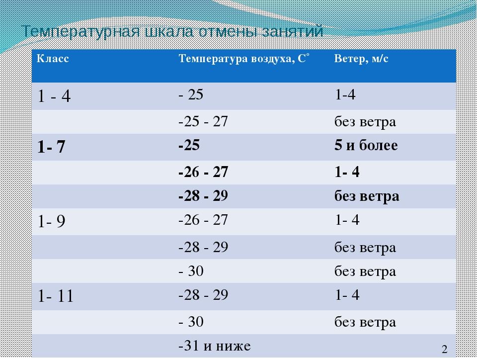Температурная шкала отмены занятий Класс Температуравоздуха, С˚ Ветер, м/с 1-...