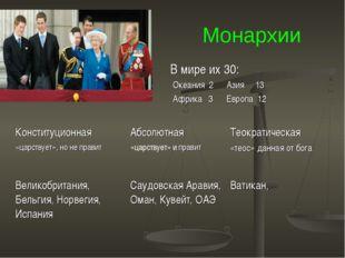 Монархии В мире их 30: Океания 2 Азия 13 Африка 3 Европа 12 Конституционная