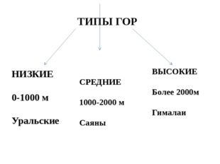 ТИПЫ ГОР НИЗКИЕ 0-1000 м Уральские СРЕДНИЕ 1000-2000 м Саяны ВЫСОКИЕ Более 20