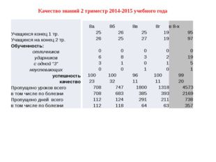Качество знаний 2 триместр 2014-2015 учебного года 8а 8б 8в 8г в 8-х 25 26 25