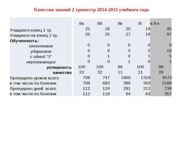 Качество знаний 2 триместр 2014-2015 учебного года 8а 8б 8в 8г в 8-х 25 26 25...