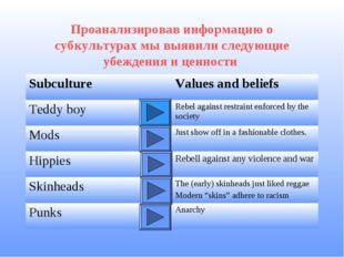 Проанализировав информацию о субкультурах мы выявили следующие убеждения и це
