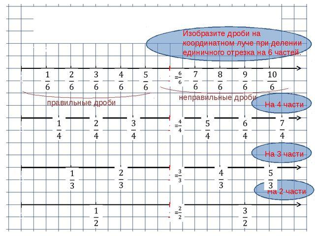 Дробные числа на координатном луче. Единичный отрезок 12 клеток. Изобразите д...