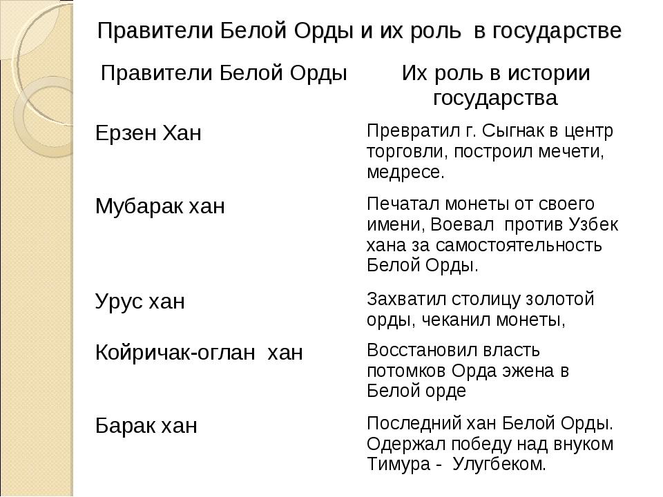 Правители Белой Орды и их роль в государстве Правители Белой ОрдыИх роль в и...