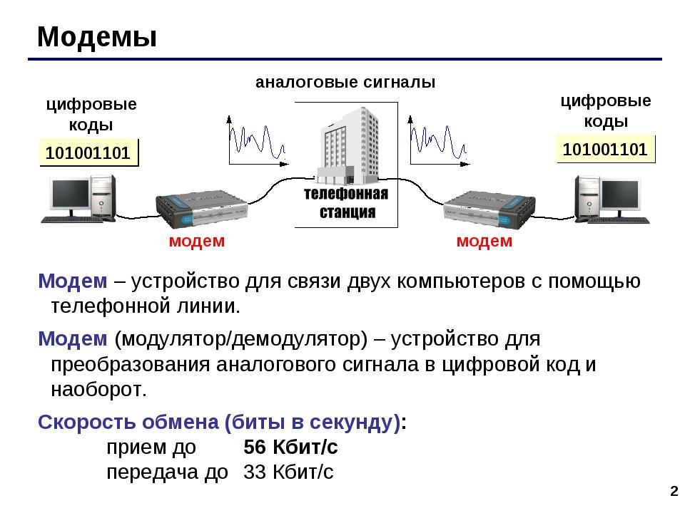 * Модемы аналоговые сигналы цифровые коды цифровые коды 101001101 Модем – уст...