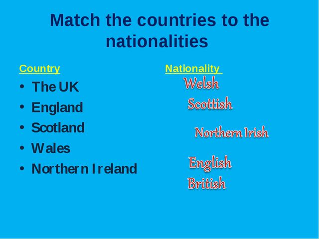 Match the countries to the nationalities Country The UK England Scotland Wale...