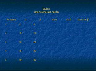 Закон преломления света № опытаαβsin αsin βsin α/ sin β 100 21510
