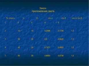 Закон преломления света № опытаαβsin αsin βsin α/ sin β 10000 215