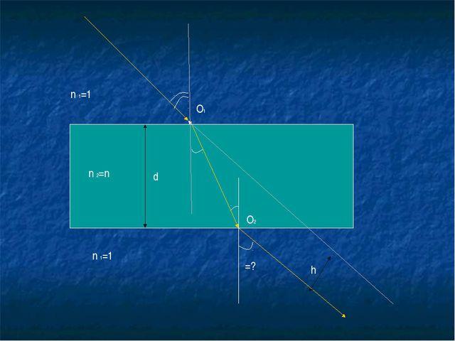 n 2=n n 1=1 n 1=1 α β β φ=? d h О1 О2